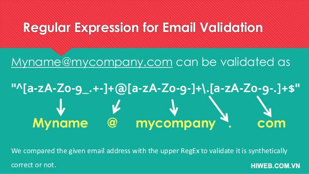 Sơ đồ giải thuật Regex validate Email