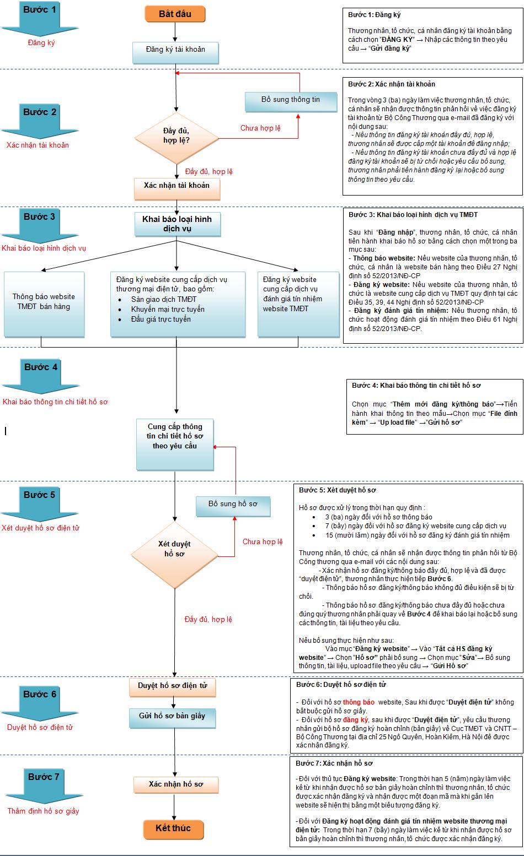 Quy trình đăng ký website với Bộ công thương