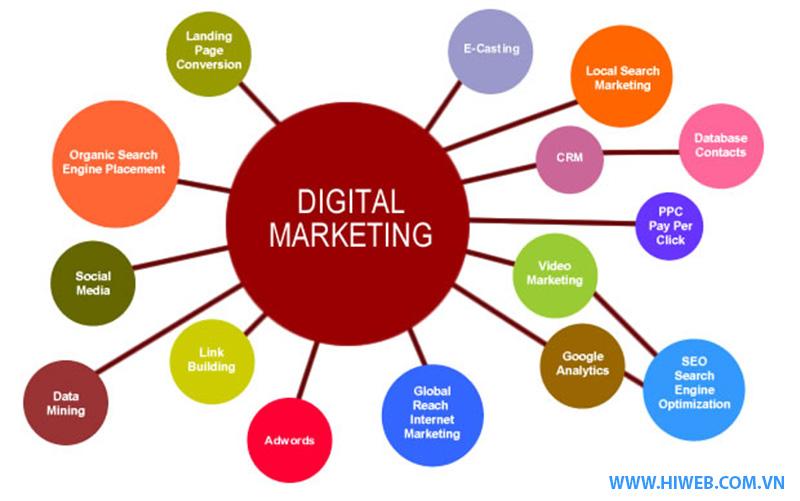 Hiweb lêm kế hoạch chiến dịch marketing tổng thể cho khách hàng