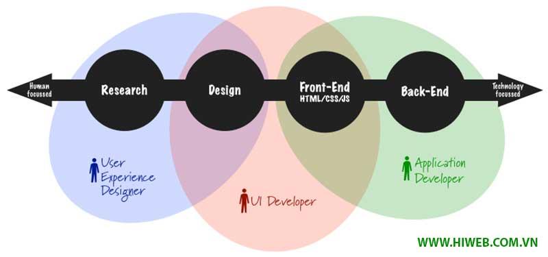 Quy trình thiết kế website theo UI và UX