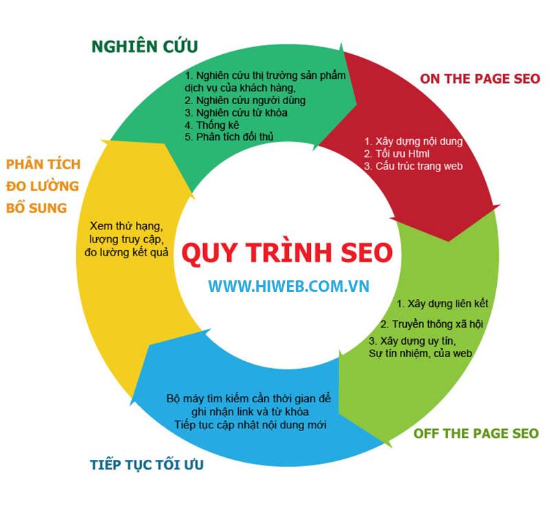 Quy trình dịch vụ Seo - Hiweb