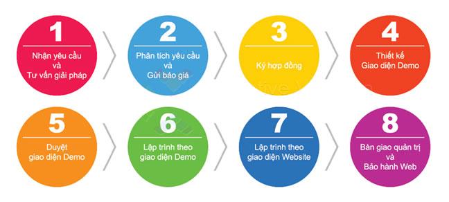 Quy trình thiết kế web tại Hải Dương - HIWEB