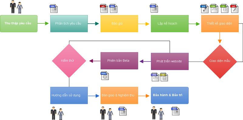 Quy trình thiết kế website chuyên nghiệp tại Hiweb